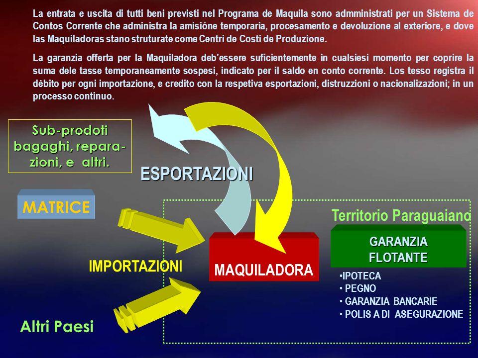 ESPORTAZIONI MATRICE Territorio Paraguaiano MAQUILADORA IMPORTAZIONI