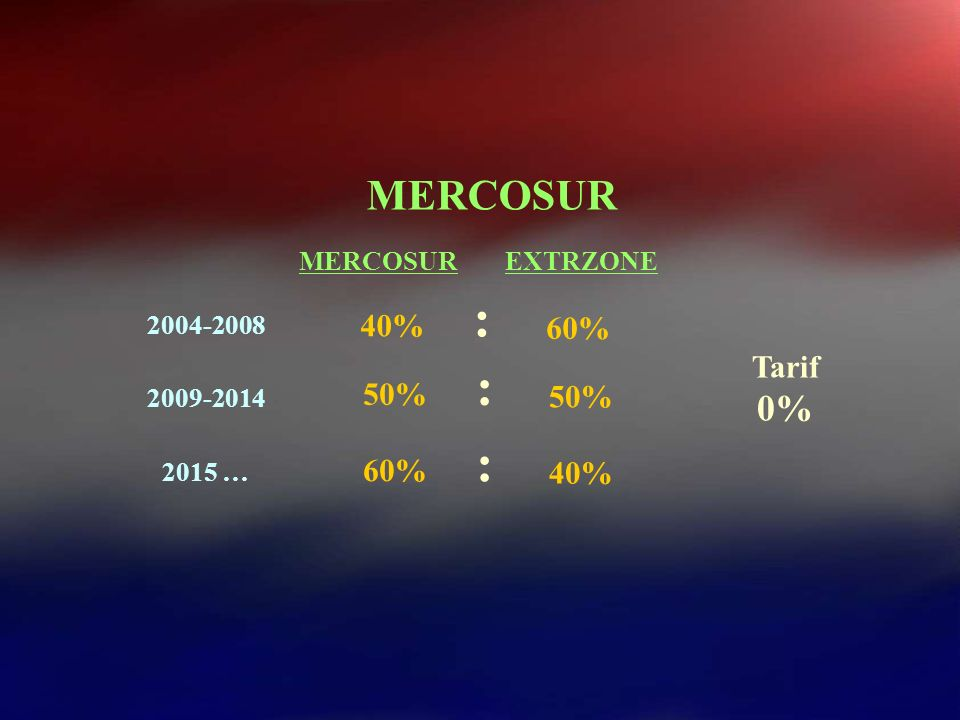 : : : MERCOSUR 0% 40% 60% Tarif 50% 50% 60% 40% MERCOSUR EXTRZONE