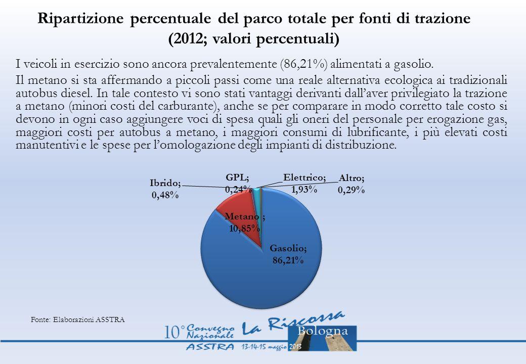 Ripartizione percentuale del parco totale per fonti di trazione (2012; valori percentuali)