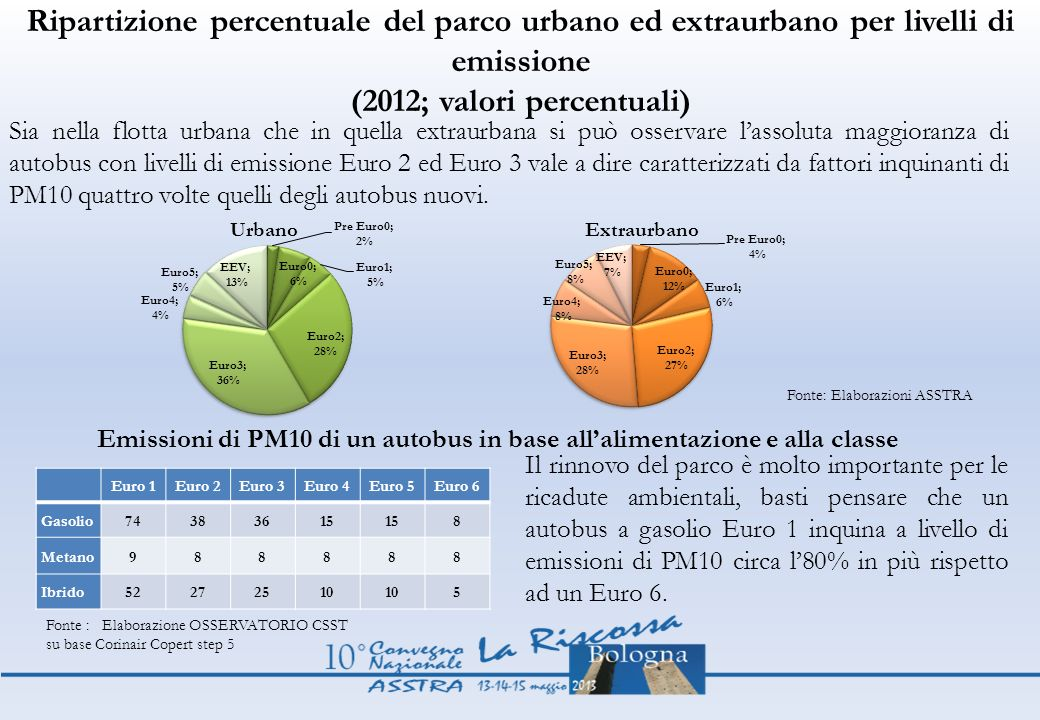 Ripartizione percentuale del parco urbano ed extraurbano per livelli di emissione (2012; valori percentuali)