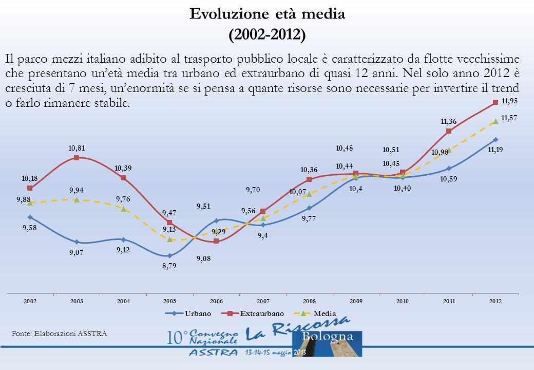 Evoluzione età media (2002-2012)
