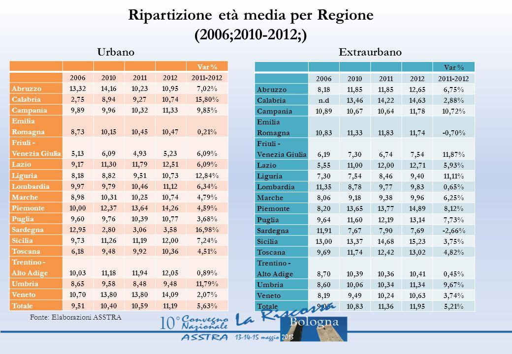 Ripartizione età media per Regione (2006;2010-2012;)