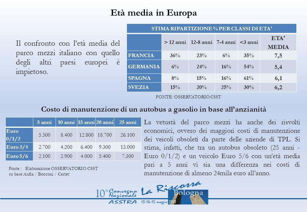 Età media in Europa STIMA RIPARTIZIONE % PER CLASSI DI ETA > 12 anni. 12-8 anni. 7-4 anni. <3 anni.