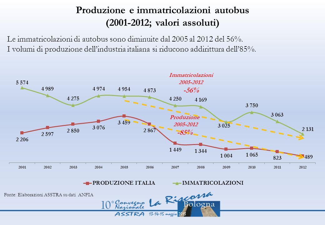 Produzione e immatricolazioni autobus (2001-2012; valori assoluti)