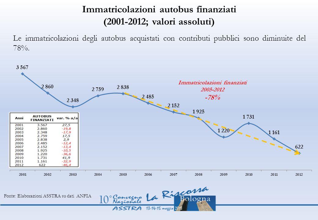 Immatricolazioni autobus finanziati (2001-2012; valori assoluti)