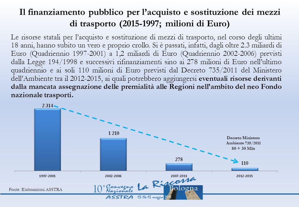 Decreto Ministero Ambiente 735/2011