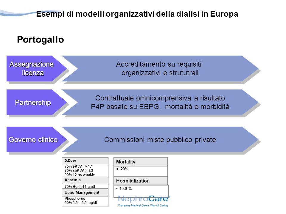 Portogallo Esempi di modelli organizzativi della dialisi in Europa