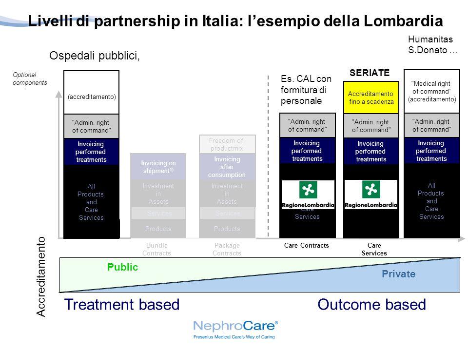 Livelli di partnership in Italia: l'esempio della Lombardia