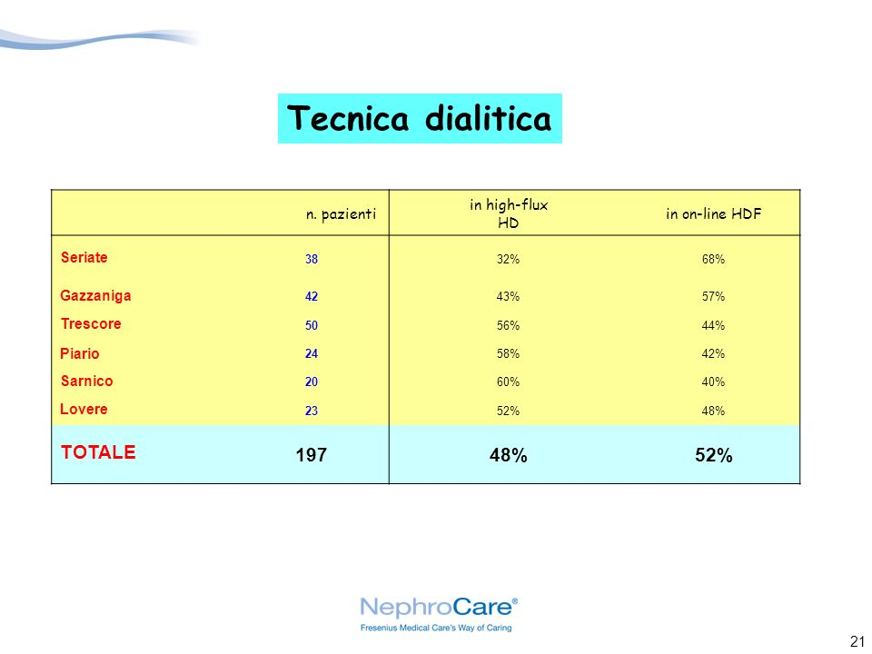 Tecnica dialitica TOTALE 197 n. pazienti in high-flux HD