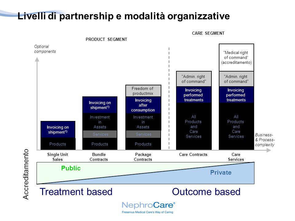 Livelli di partnership e modalità organizzative