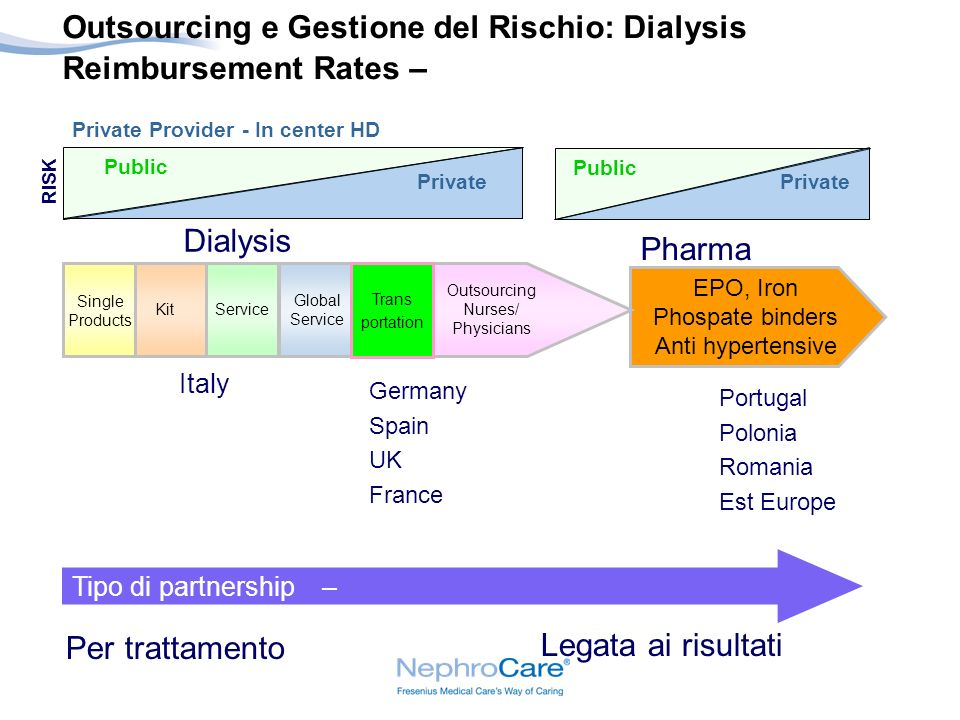 Outsourcing e Gestione del Rischio: Dialysis Reimbursement Rates –