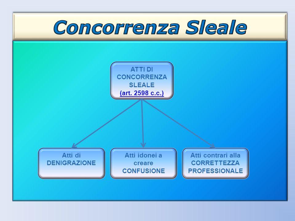 Concorrenza Sleale ATTI DI CONCORRENZA SLEALE (art. 2598 c.c.) Atti di