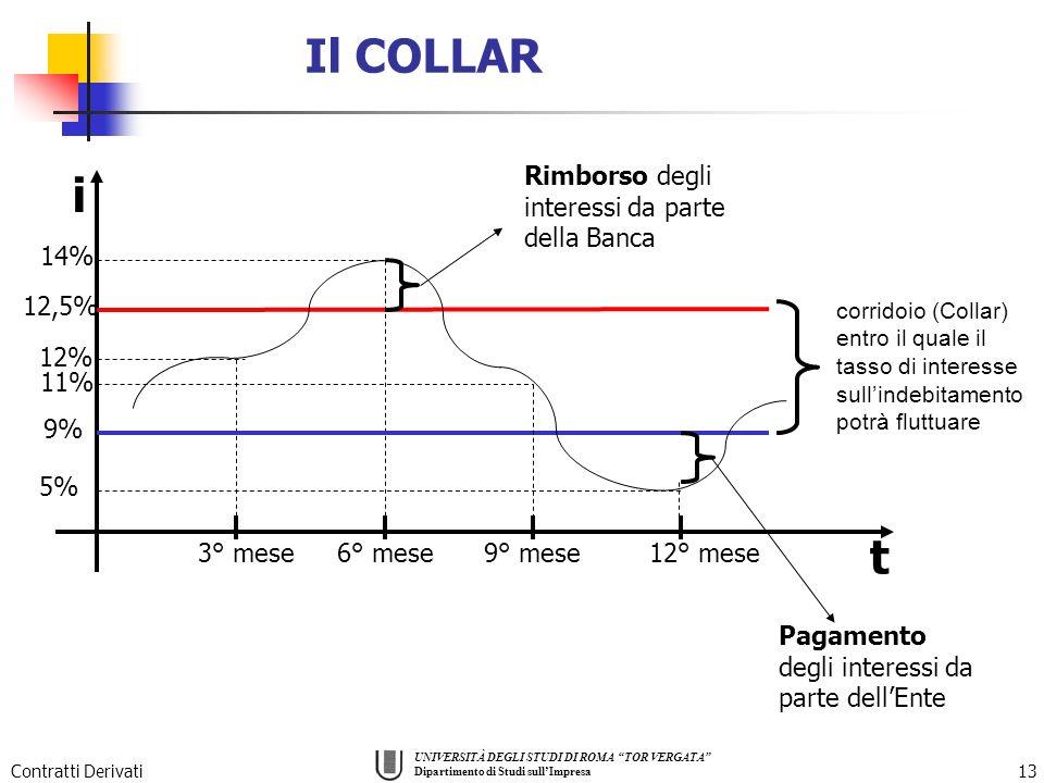 Il COLLAR i t Rimborso degli interessi da parte della Banca 14% 12,5%