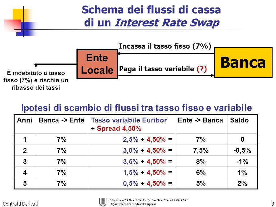 Banca Schema dei flussi di cassa di un Interest Rate Swap Ente Locale