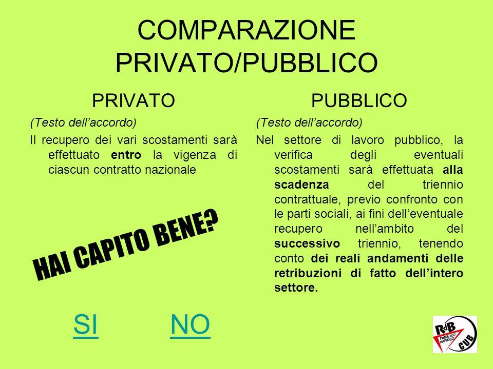 COMPARAZIONE PRIVATO/PUBBLICO