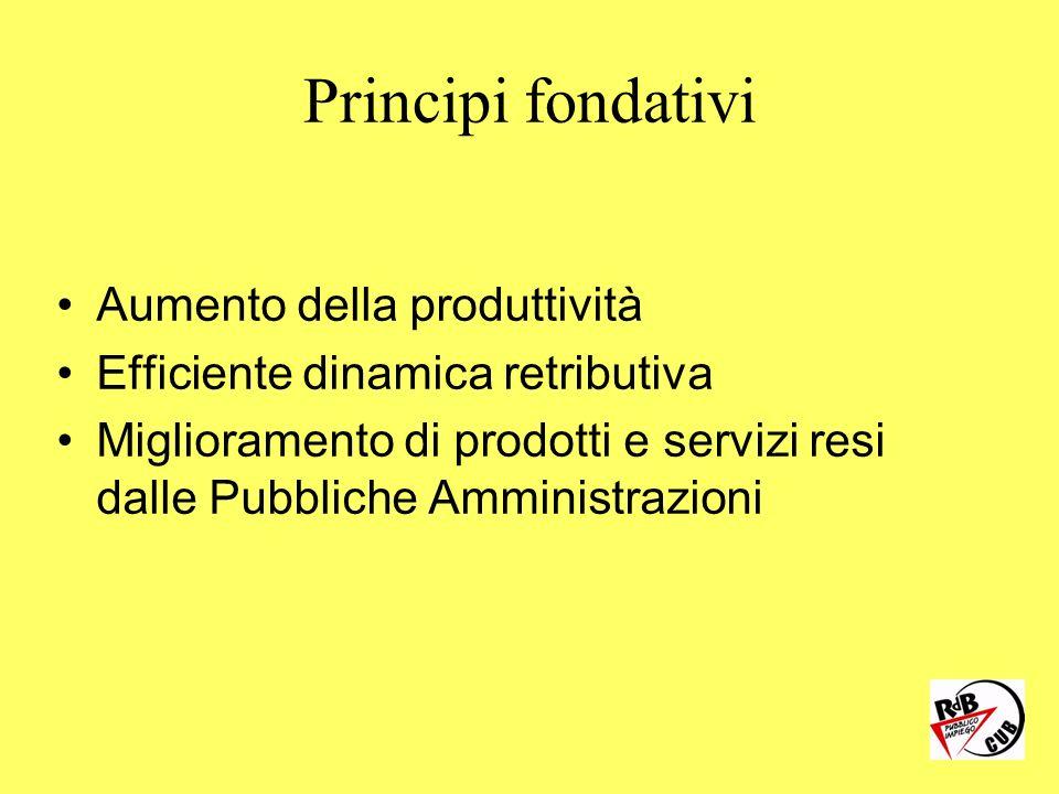Principi fondativi Aumento della produttività