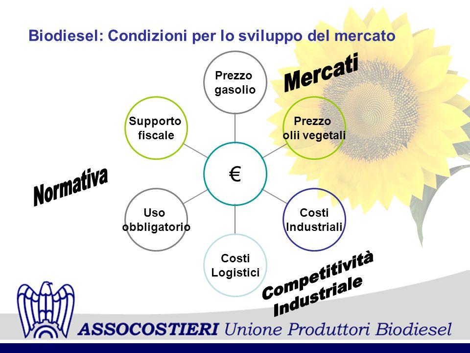 Mercati Normativa Competitività Industriale