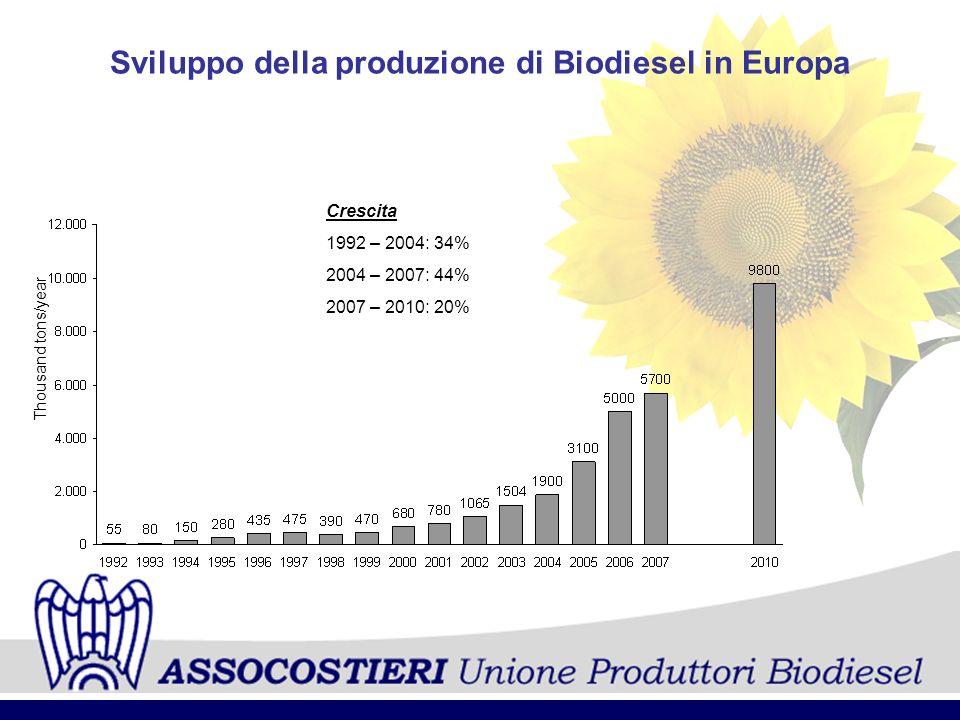 Sviluppo della produzione di Biodiesel in Europa