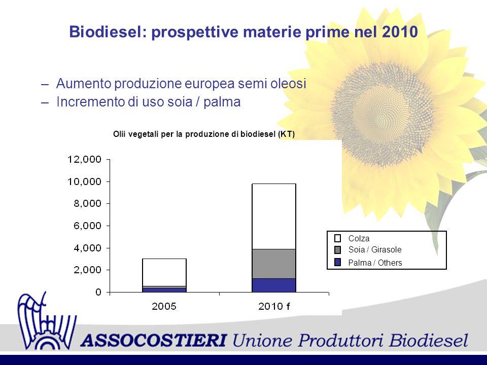 Biodiesel: prospettive materie prime nel 2010
