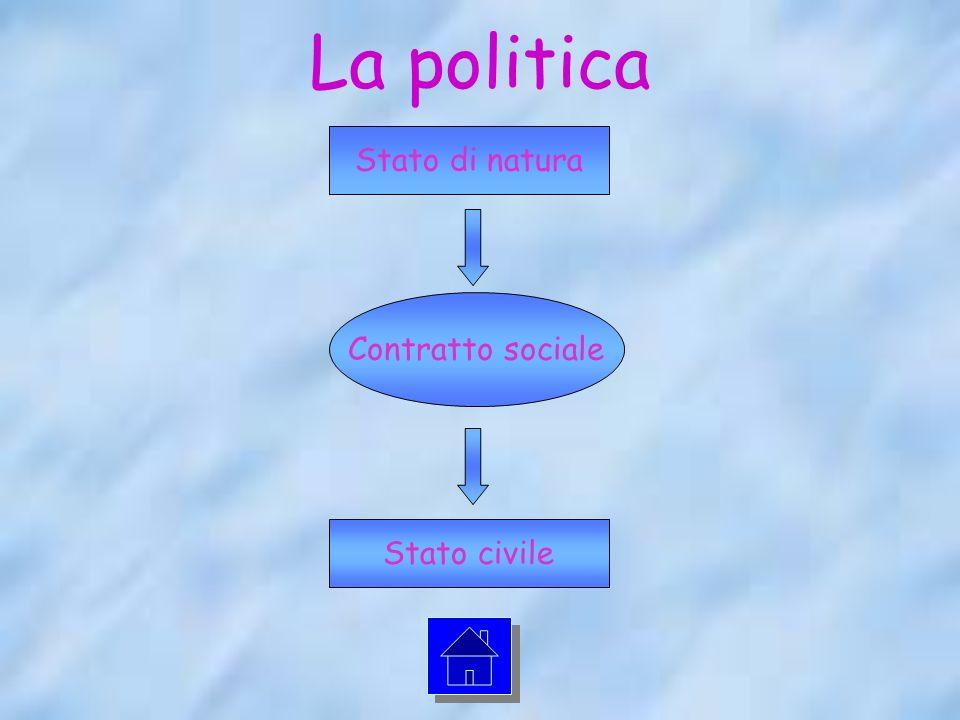 La politica Stato di natura Contratto sociale Stato civile