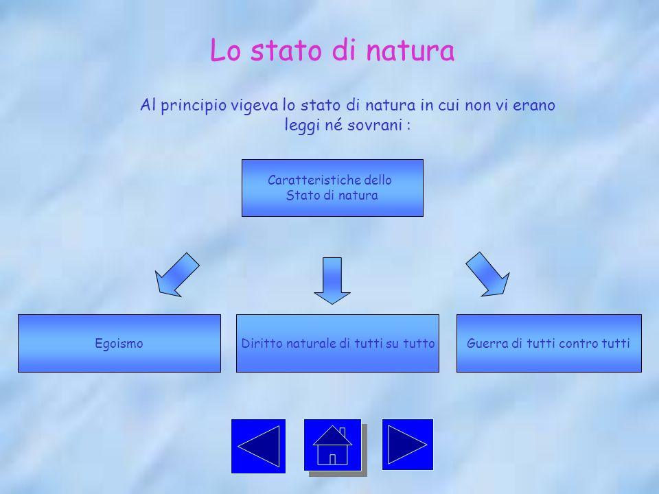 Lo stato di natura Al principio vigeva lo stato di natura in cui non vi erano leggi né sovrani : Caratteristiche dello.
