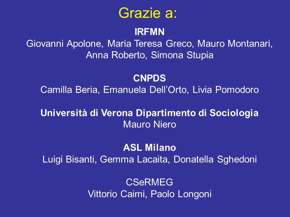 Università di Verona Dipartimento di Sociologia