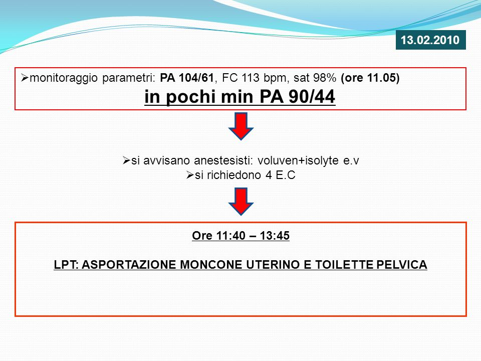 13.02.2010 monitoraggio parametri: PA 104/61, FC 113 bpm, sat 98% (ore 11.05) in pochi min PA 90/44.