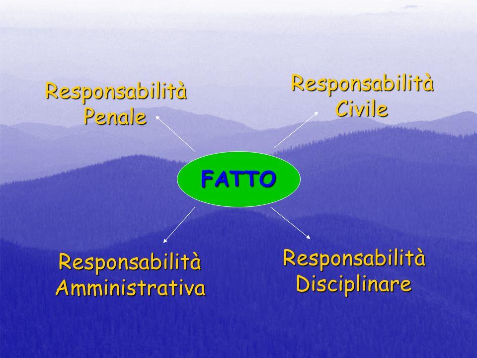 Responsabilità Responsabilità Civile Penale FATTO Responsabilità