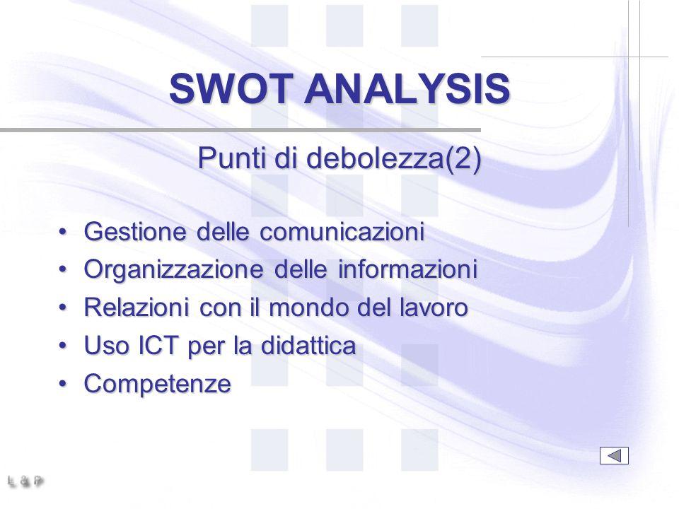 SWOT ANALYSIS Punti di debolezza(2) Gestione delle comunicazioni