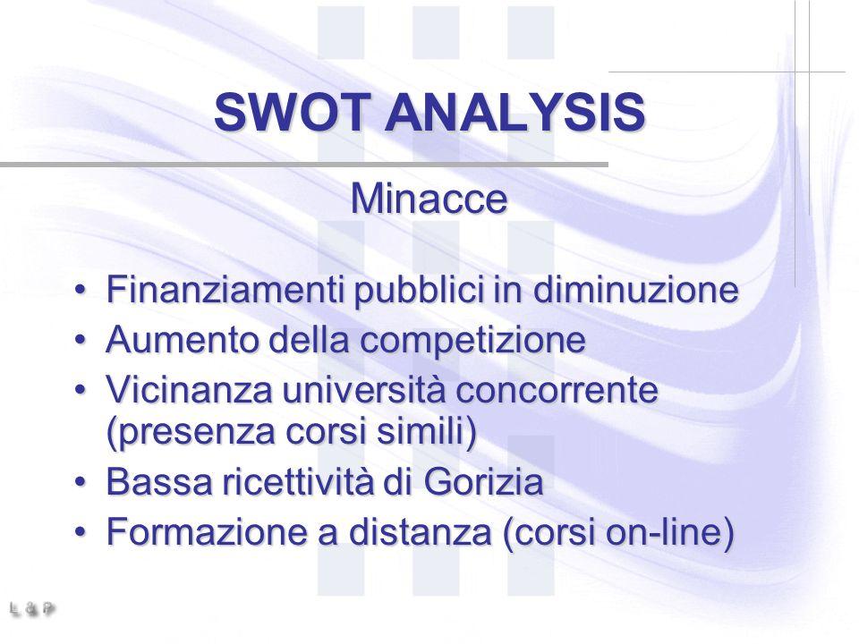 SWOT ANALYSIS Minacce Finanziamenti pubblici in diminuzione