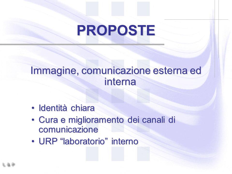 Immagine, comunicazione esterna ed interna