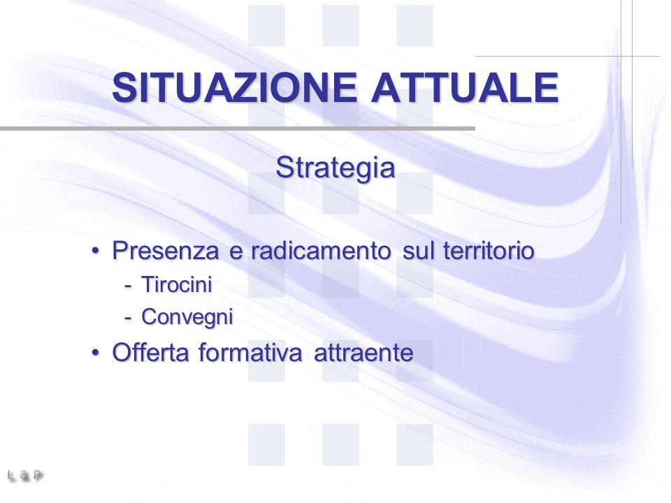 SITUAZIONE ATTUALE Strategia Presenza e radicamento sul territorio