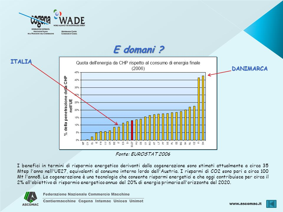 E domani ITALIA DANIMARCA Fonte: EUROSTAT 2006