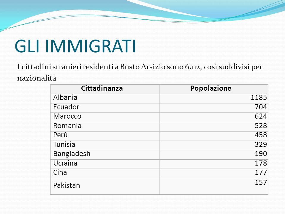 GLI IMMIGRATI I cittadini stranieri residenti a Busto Arsizio sono 6.112, così suddivisi per nazionalità