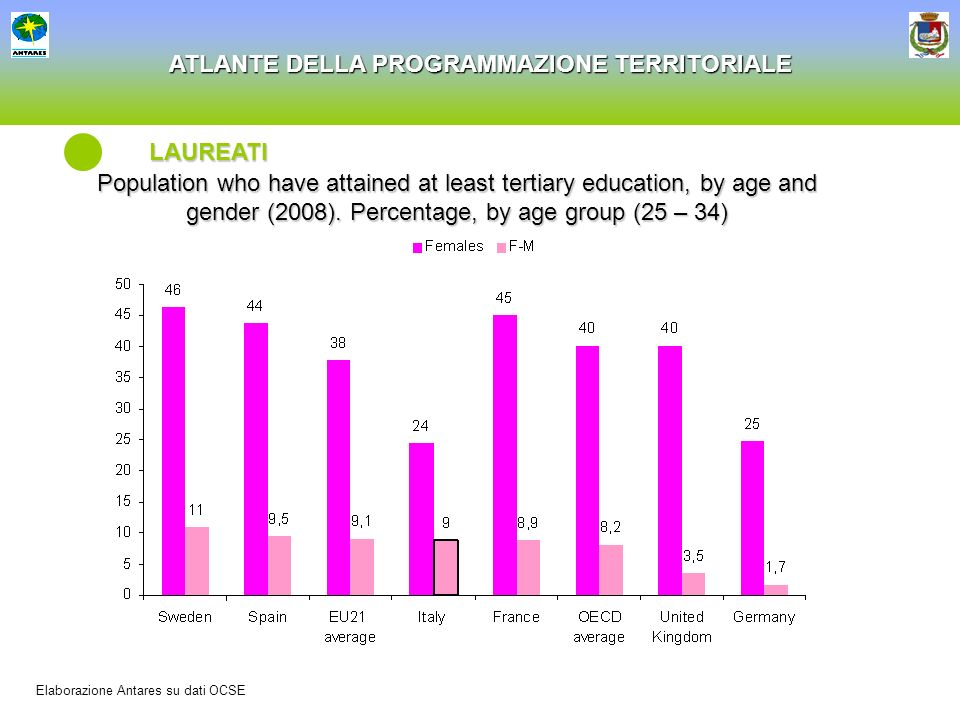 LAUREATI Population who have attained at least tertiary education, by age and gender (2008). Percentage, by age group (25 – 34)
