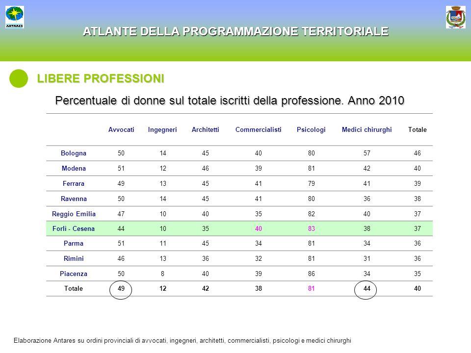 Percentuale di donne sul totale iscritti della professione. Anno 2010