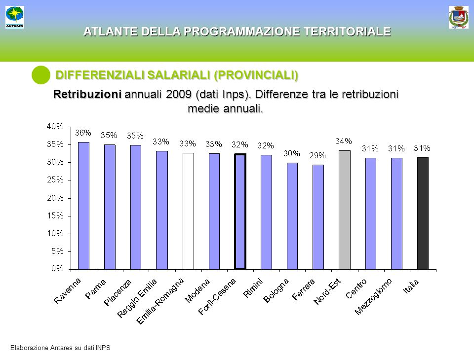DIFFERENZIALI SALARIALI (PROVINCIALI)