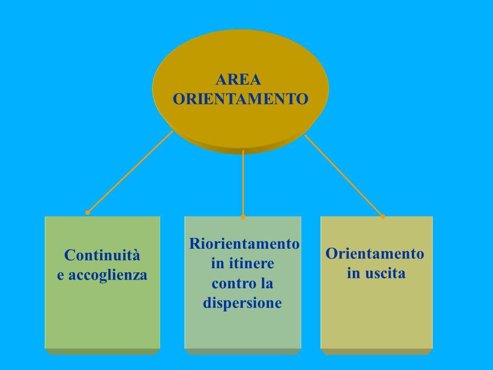 AREA ORIENTAMENTO Continuità Orientamento in itinere e accoglienza