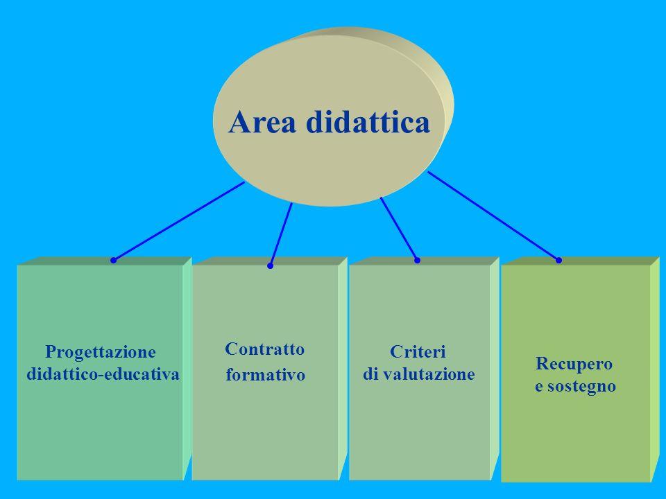 Area didattica Progettazione didattico-educativa Contratto formativo