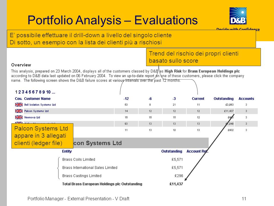 Portfolio Analysis – Evaluations