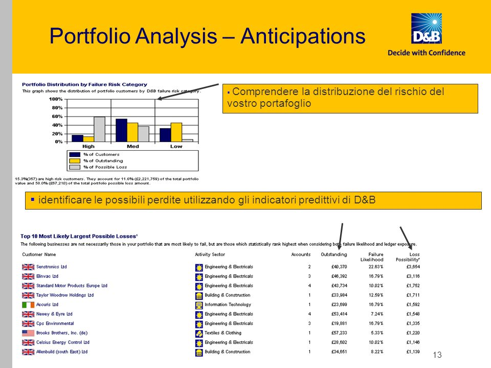 Portfolio Analysis – Anticipations
