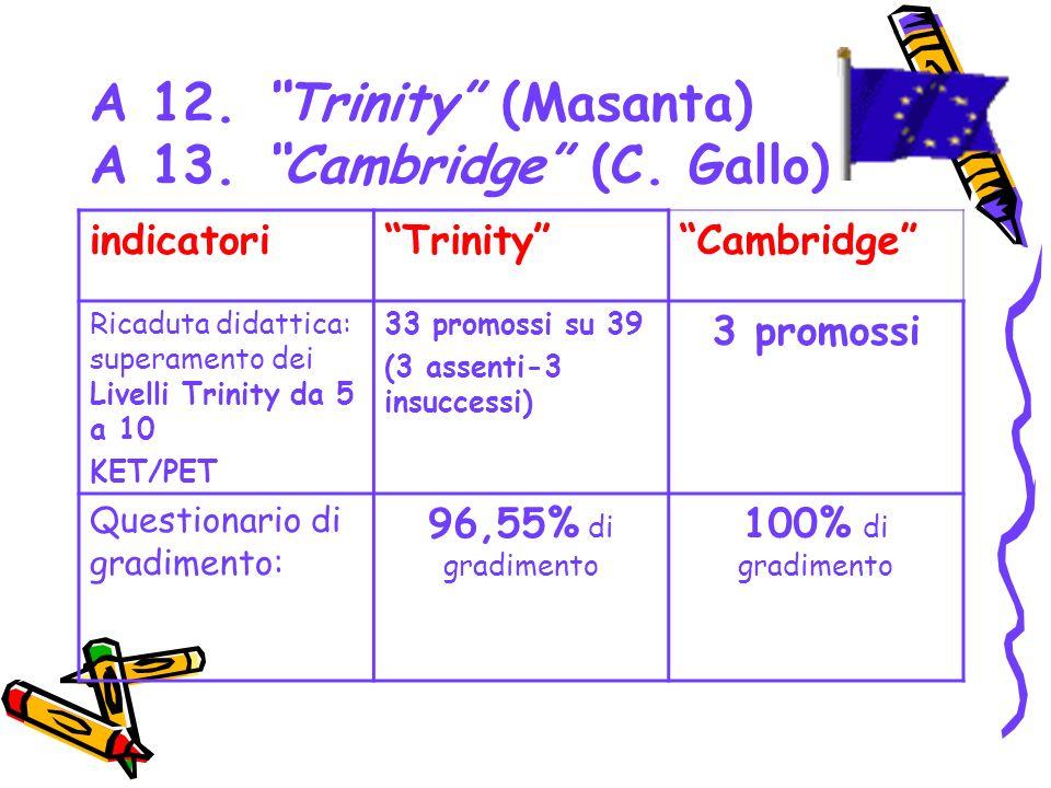 A 12. Trinity (Masanta) A 13. Cambridge (C. Gallo)