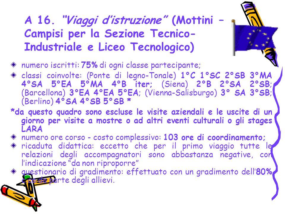 A 16. Viaggi d'istruzione (Mottini – Campisi per la Sezione Tecnico-Industriale e Liceo Tecnologico)