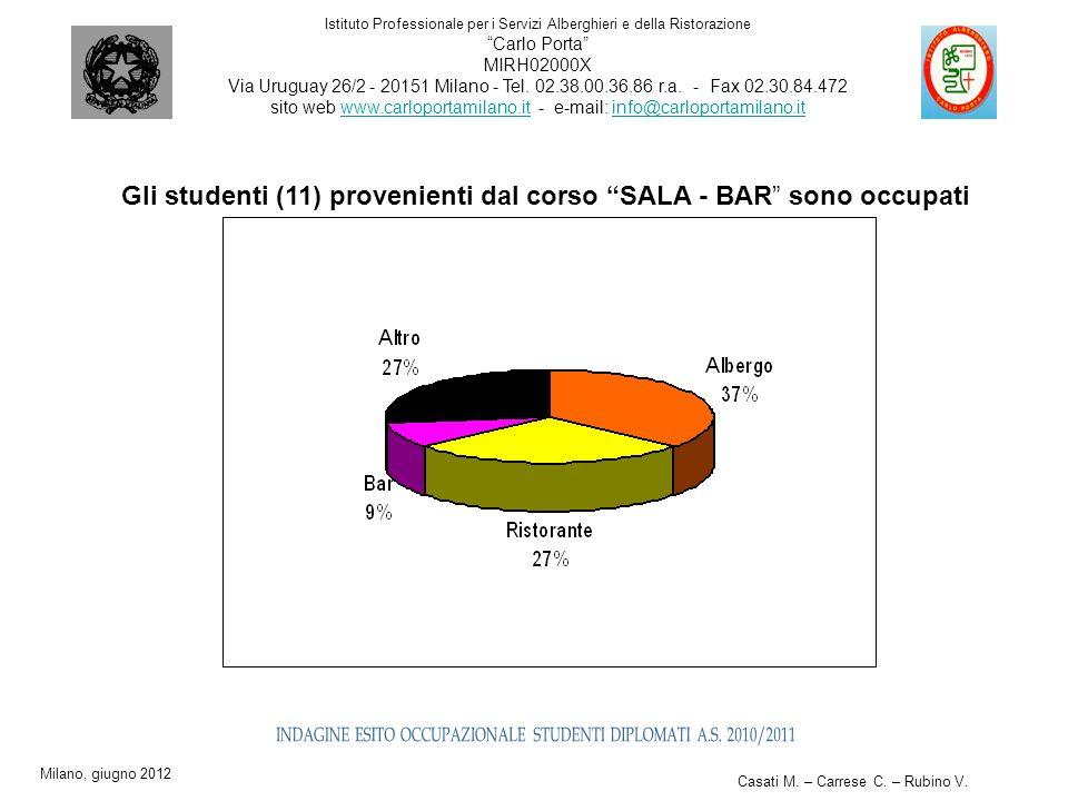 Gli studenti (11) provenienti dal corso SALA - BAR sono occupati in: