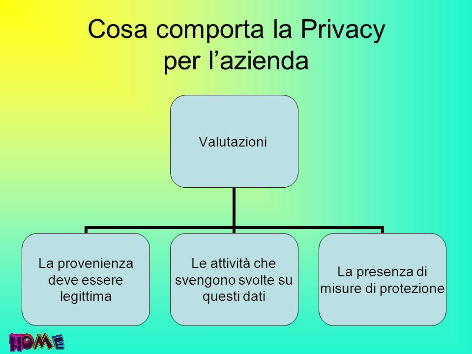 Cosa comporta la Privacy per l'azienda