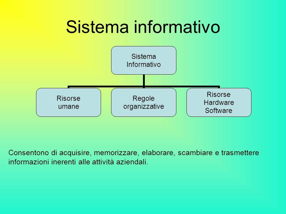 Sistema informativo Consentono di acquisire, memorizzare, elaborare, scambiare e trasmettere informazioni inerenti alle attività aziendali.