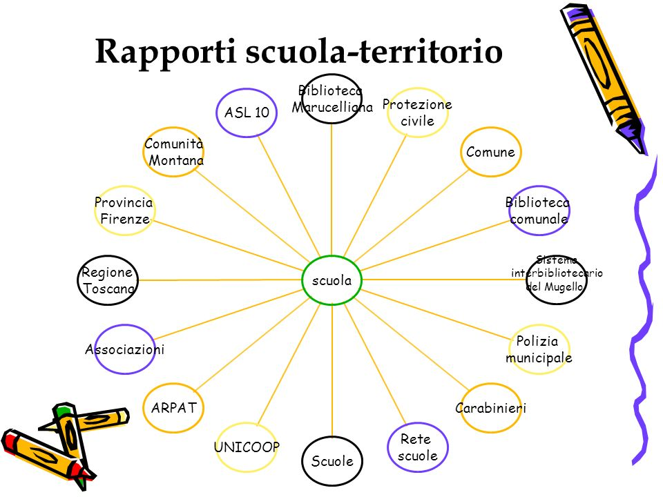Rapporti scuola-territorio