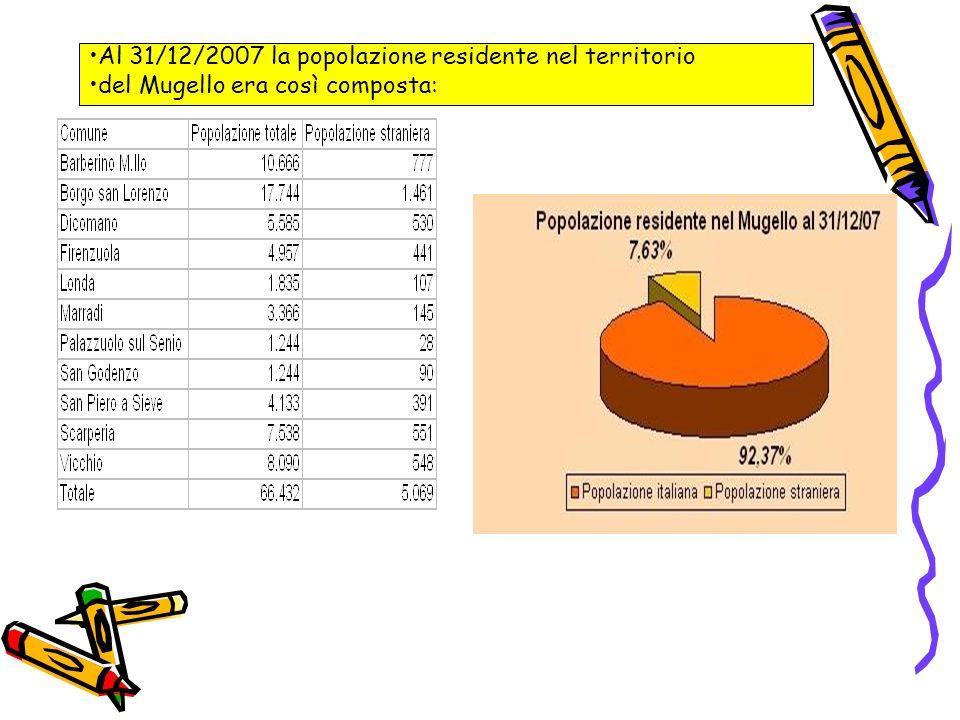 Al 31/12/2007 la popolazione residente nel territorio