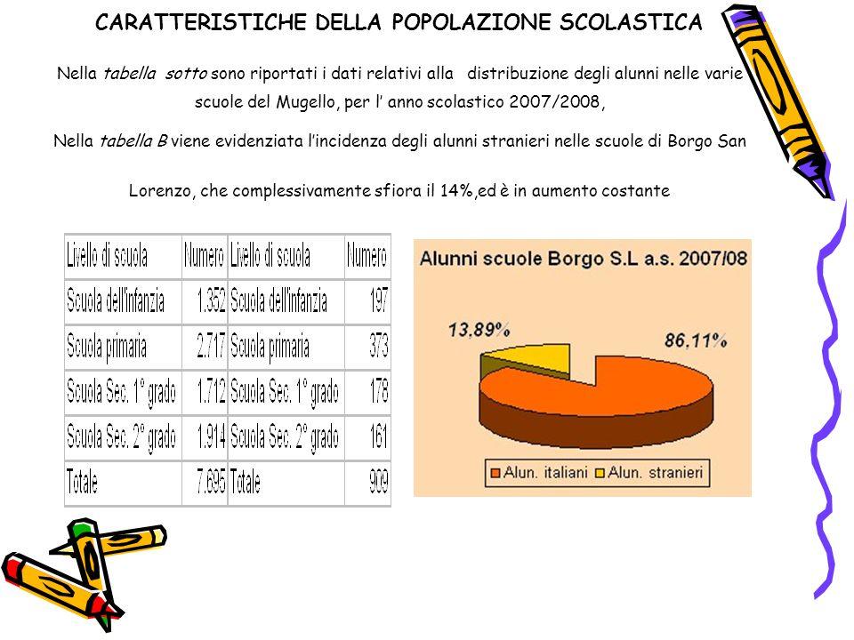 CARATTERISTICHE DELLA POPOLAZIONE SCOLASTICA Nella tabella sotto sono riportati i dati relativi alla distribuzione degli alunni nelle varie scuole del Mugello, per l' anno scolastico 2007/2008, Nella tabella B viene evidenziata l'incidenza degli alunni stranieri nelle scuole di Borgo San Lorenzo, che complessivamente sfiora il 14%,ed è in aumento costante