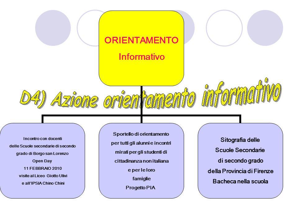 D4) Azione orientamento informativo